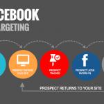 Facebook Remarketing làm sao để hiệu quả