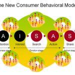Mô hình AISAS là gì? ý nghĩa như thế nào trong Forum seeding